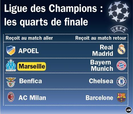 quart-ligue-des-champions