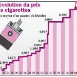 evolution-prix-tabac
